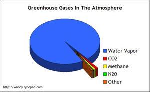 Water_Vs_CO2